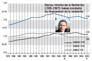 Bayrou_recherche