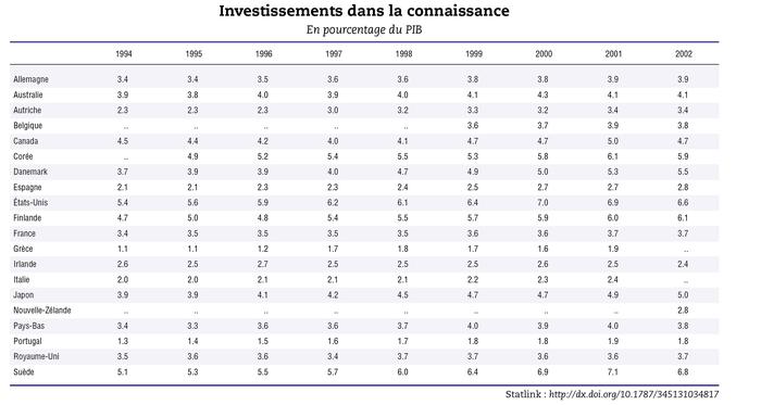 Ocde_investissement_savoir_2006_2_1
